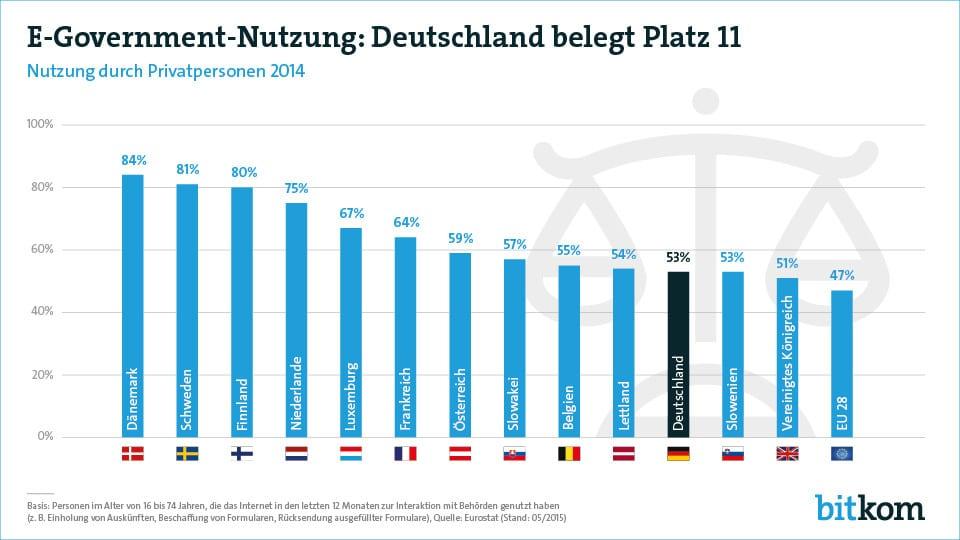 Die Nutzung von E-Government kommt in Deutschland nur langsam voran.