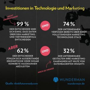 Investitionen in Technologie und Marketing