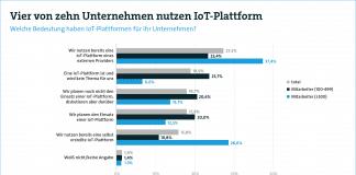 Vier von zehn Unternehmen nutzen bereits IoT-Plattformen
