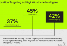 Trends im Marketing: Location Targeting schlägt künstliche Intelligenz.