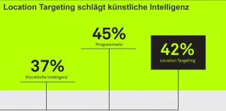 Trends im Marketing: Location Targeting schlägt künstliche Intelligenz.