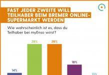 Umfrage: Fast jeder Zweite will Teilhaber beim Bremer Online-Supermarkt werden.