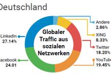 LinkedIn ist wichtigste Trafficquelle für Finanzdienstleister.